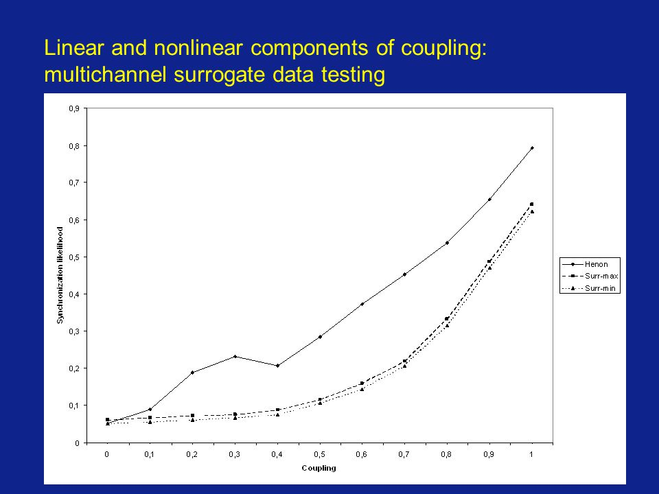 Linear and nonlinear components of coupling: