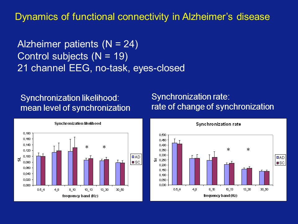 Dynamics of functional connectivity in Alzheimer's disease