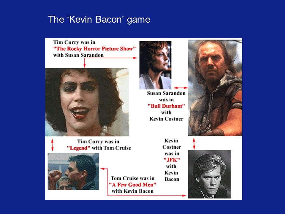 The 'Kevin Bacon' game