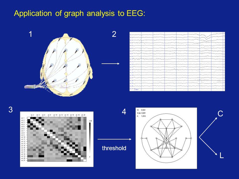 Application of graph analysis to EEG: