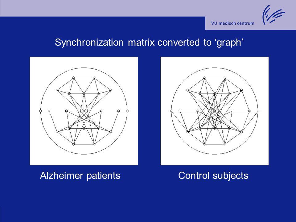 Synchronization matrix converted to 'graph'