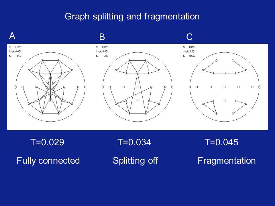 Graph splitting and fragmentation