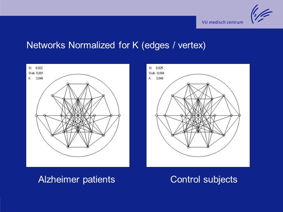 Networks Normalized for K (edges / vertex)
