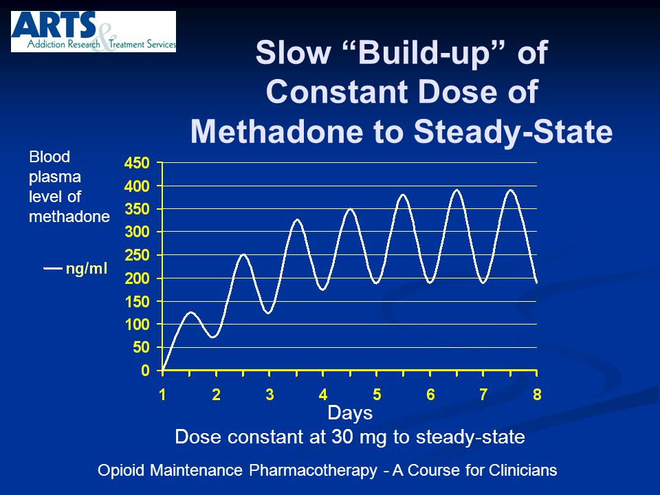 Slow Build-up of Constant Dose of Methadone to Steady-State