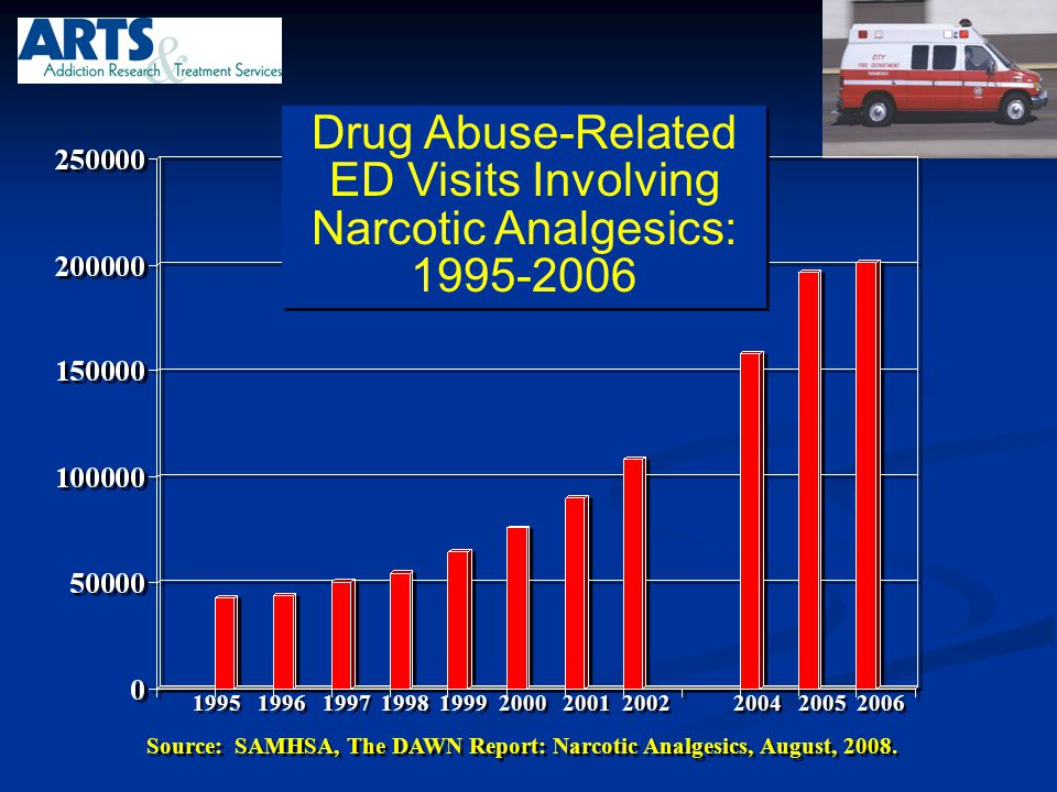 Source: SAMHSA, The DAWN Report: Narcotic Analgesics, August, 2008.