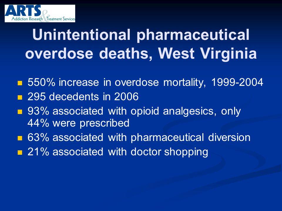 Unintentional pharmaceutical overdose deaths, West Virginia