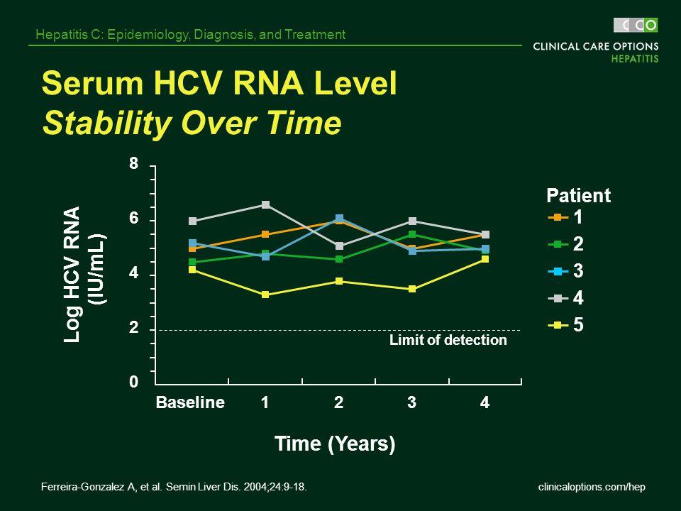 Serum HCV RNA Level Stability Over Time