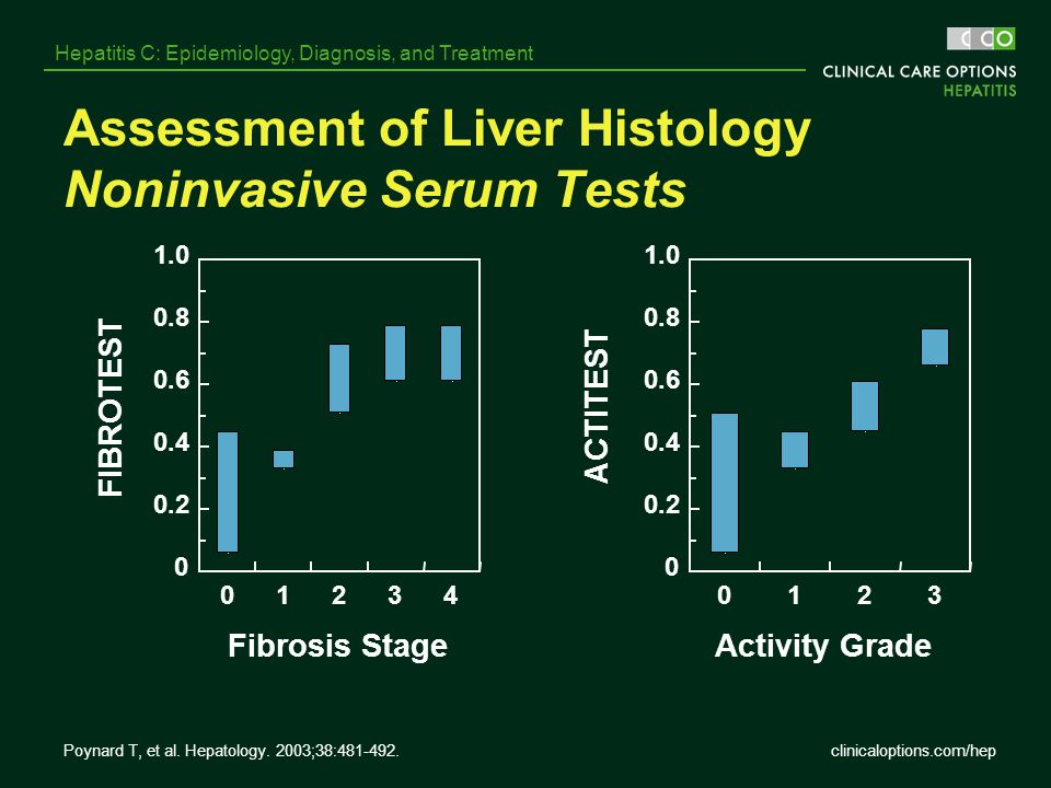 Assessment of Liver Histology Noninvasive Serum Tests