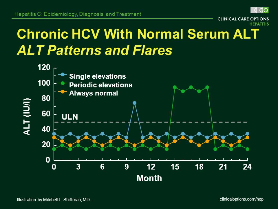 Chronic HCV With Normal Serum ALT ALT Patterns and Flares