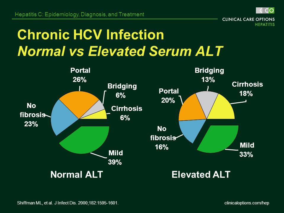 Chronic HCV Infection Normal vs Elevated Serum ALT