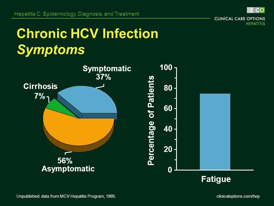 Chronic HCV Infection Symptoms