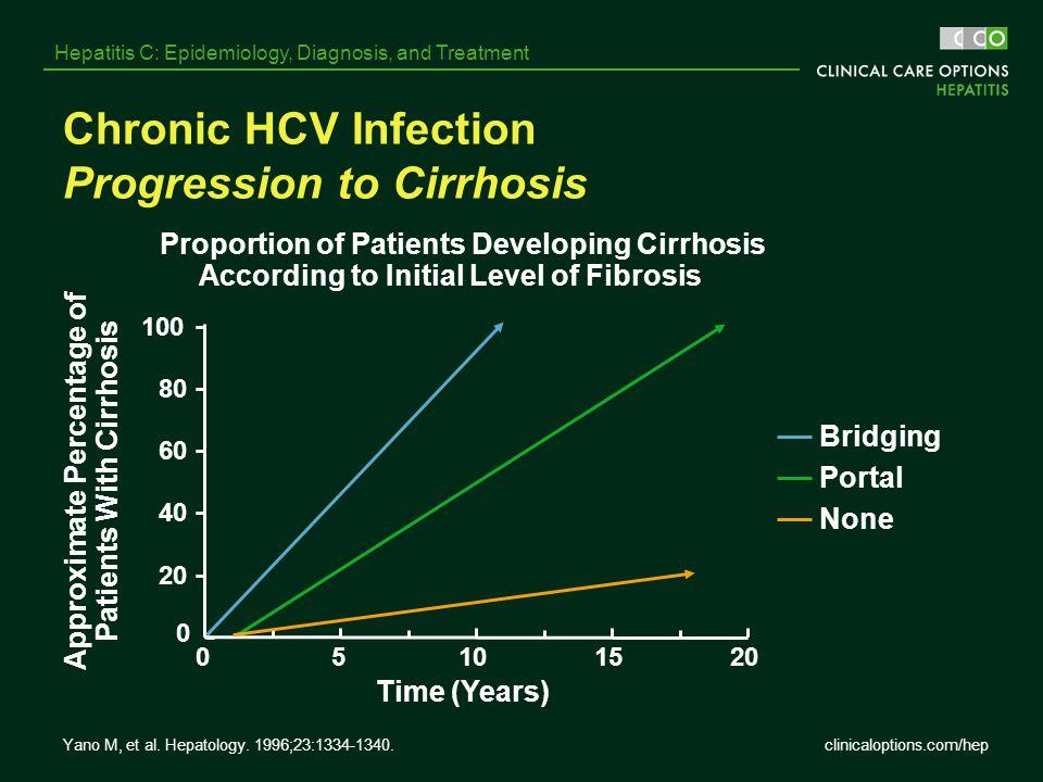 Chronic HCV Infection Progression to Cirrhosis