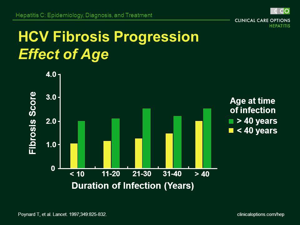 HCV Fibrosis Progression Effect of Age