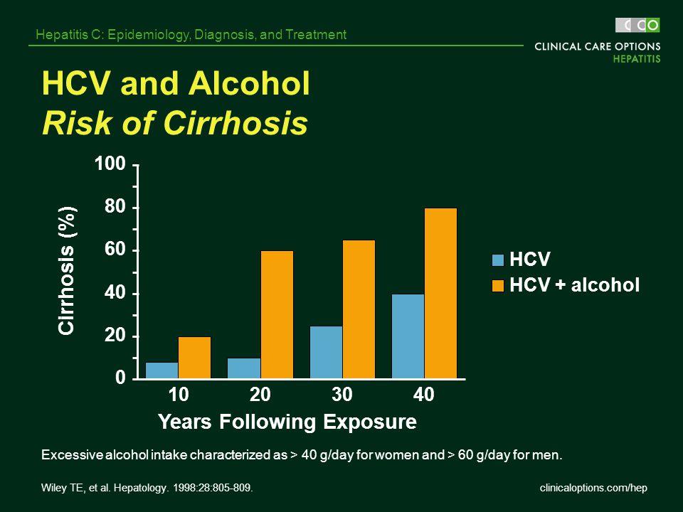 HCV and Alcohol Risk of Cirrhosis