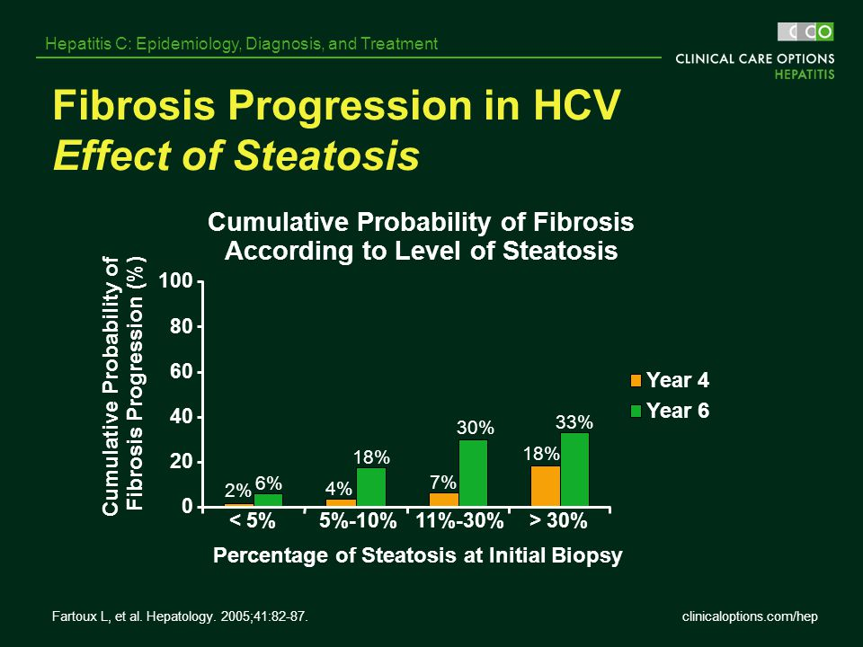 Fibrosis Progression in HCV Effect of Steatosis
