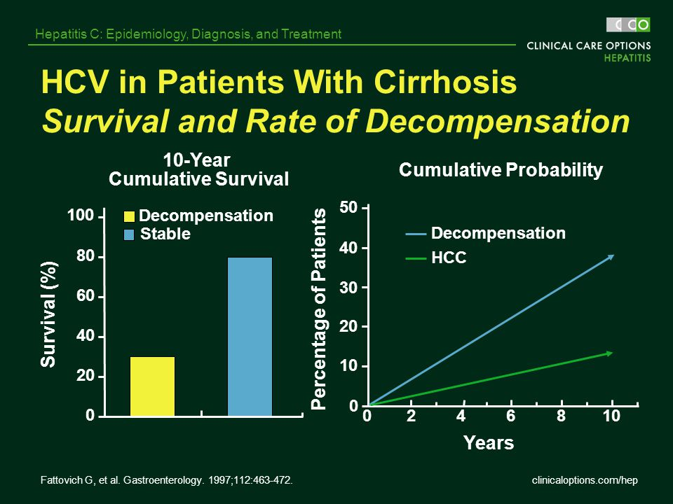 HCV in Patients With Cirrhosis Survival and Rate of Decompensation
