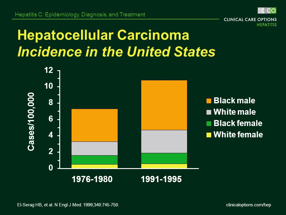 Hepatocellular Carcinoma Incidence in the United States