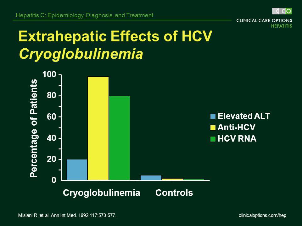 Extrahepatic Effects of HCV Cryoglobulinemia