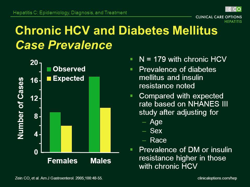 Chronic HCV and Diabetes Mellitus Case Prevalence