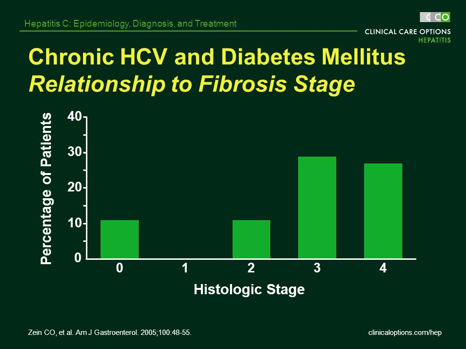 Chronic HCV and Diabetes Mellitus Relationship to Fibrosis Stage