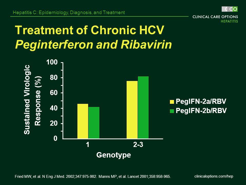 Treatment of Chronic HCV Peginterferon and Ribavirin