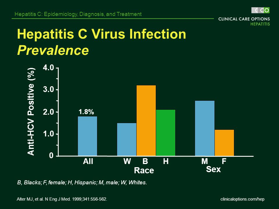 Hepatitis C Virus Infection Prevalence