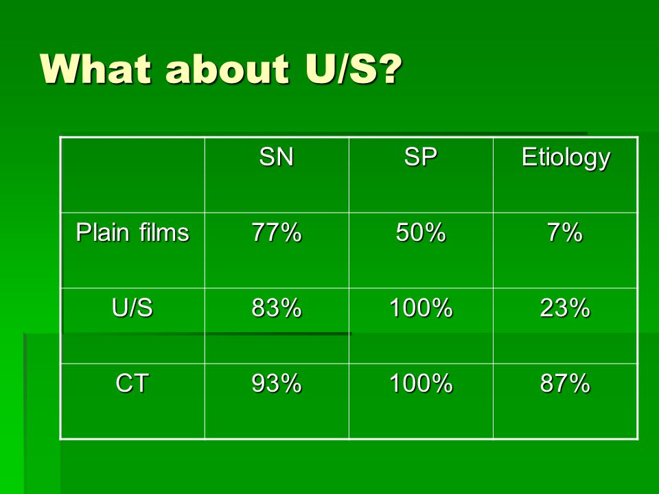 What about U/S SN SP Etiology Plain films 77% 50% 7% U/S 83% 100% 23%