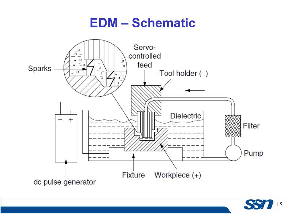 EDM – Schematic 15 15