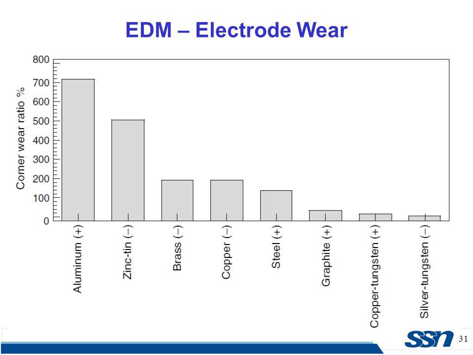 EDM – Electrode Wear 31 31