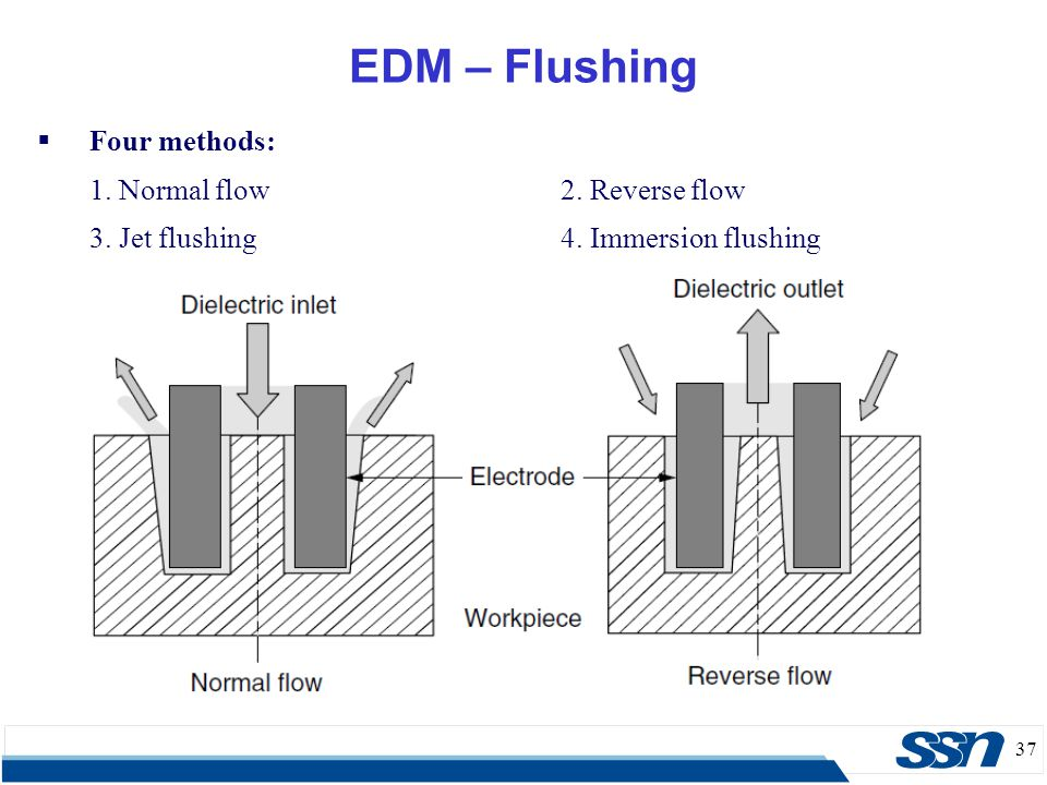 EDM – Flushing Four methods: 1. Normal flow 2. Reverse flow
