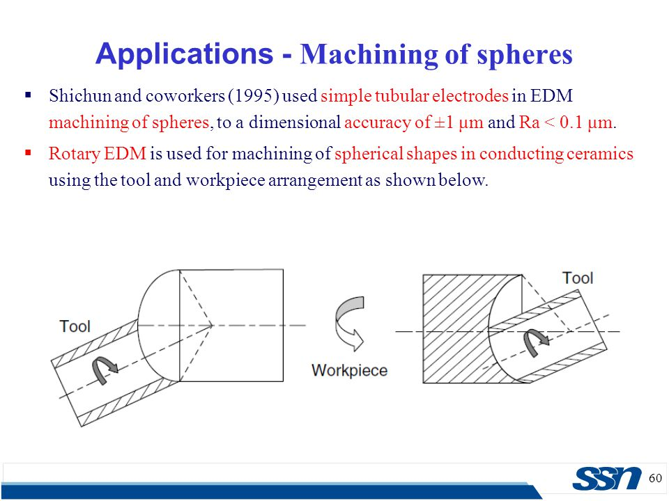 Applications - Machining of spheres