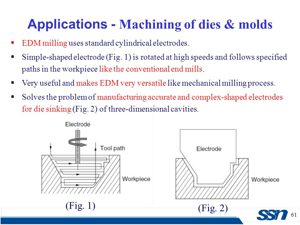 Applications - Machining of dies & molds