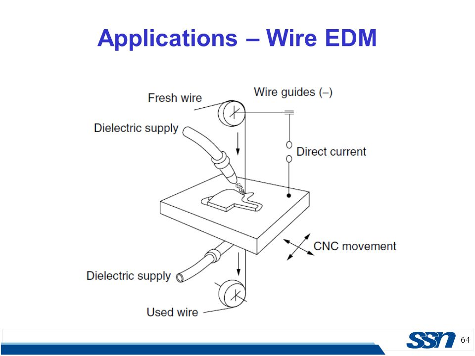 Applications – Wire EDM