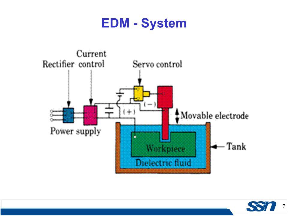 EDM - System 7 7