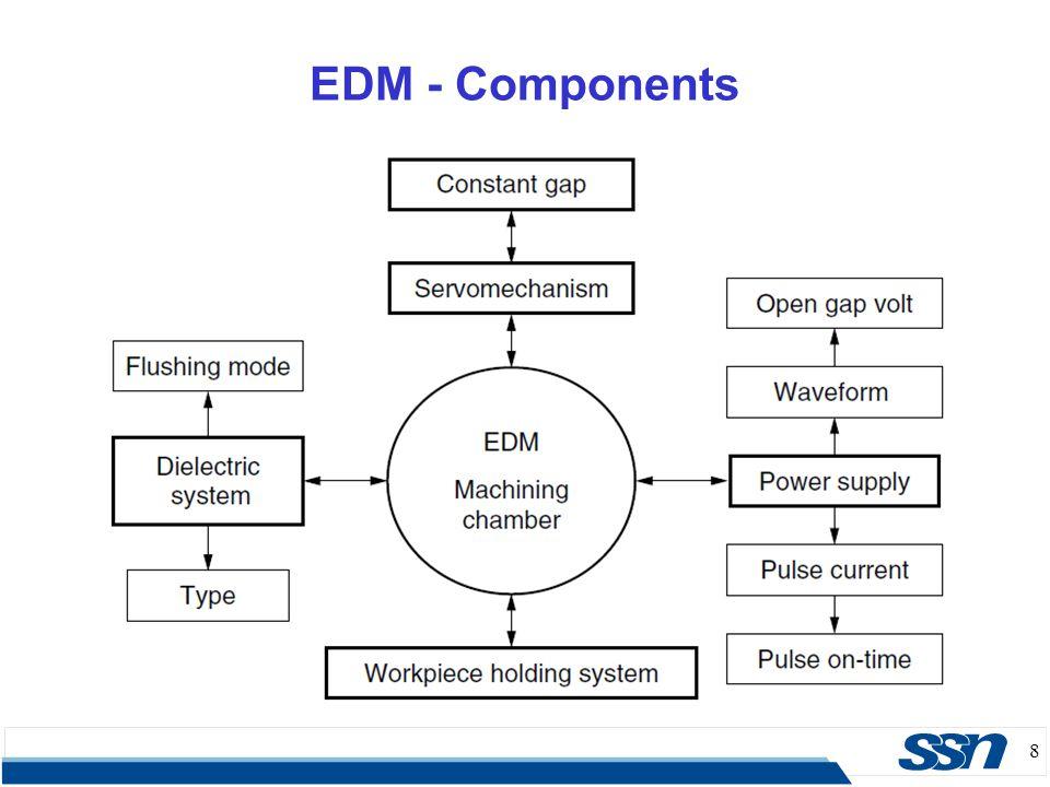 EDM - Components 8 8