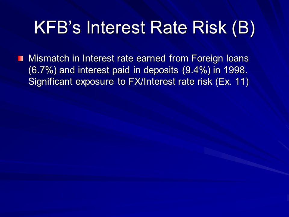 KFB's Interest Rate Risk (B)