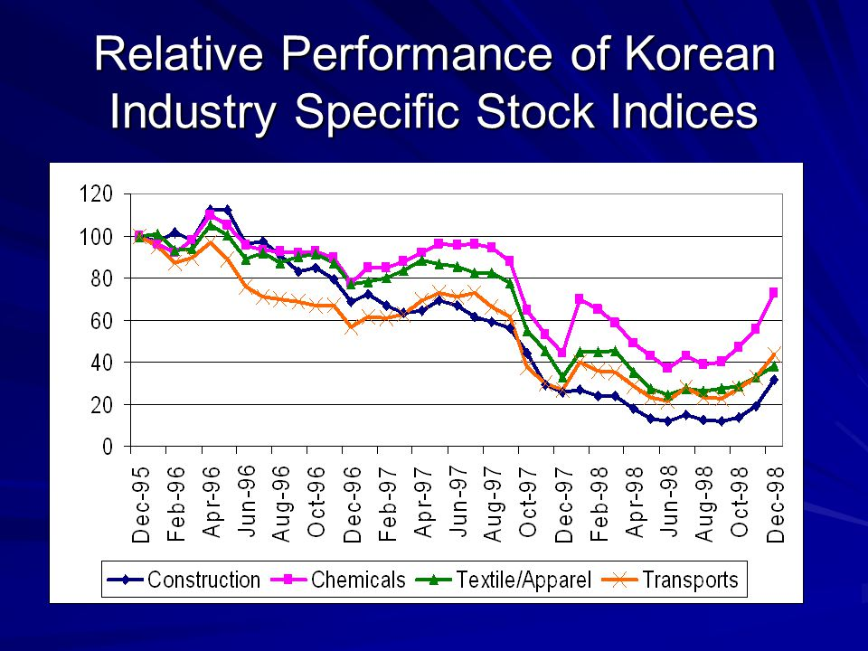 Relative Performance of Korean Industry Specific Stock Indices