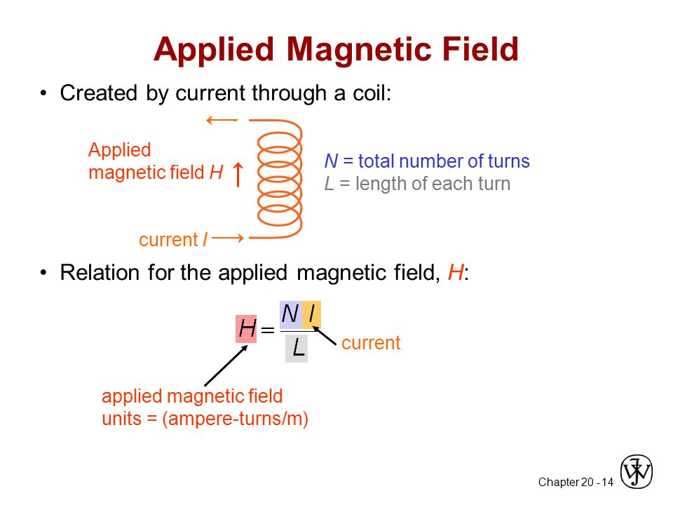 Applied Magnetic Field