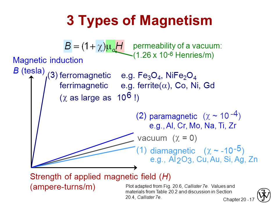 3 Types of Magnetism Magnetic induction B (tesla)