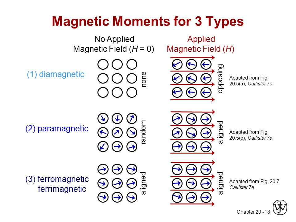 Magnetic Moments for 3 Types