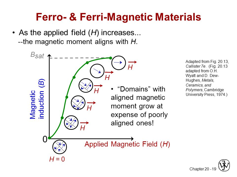 Ferro- & Ferri-Magnetic Materials