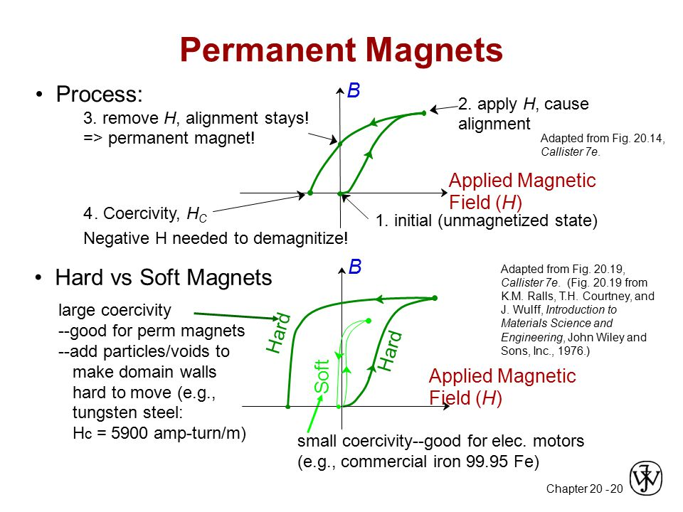 Permanent Magnets • Process: • Hard vs Soft Magnets B B