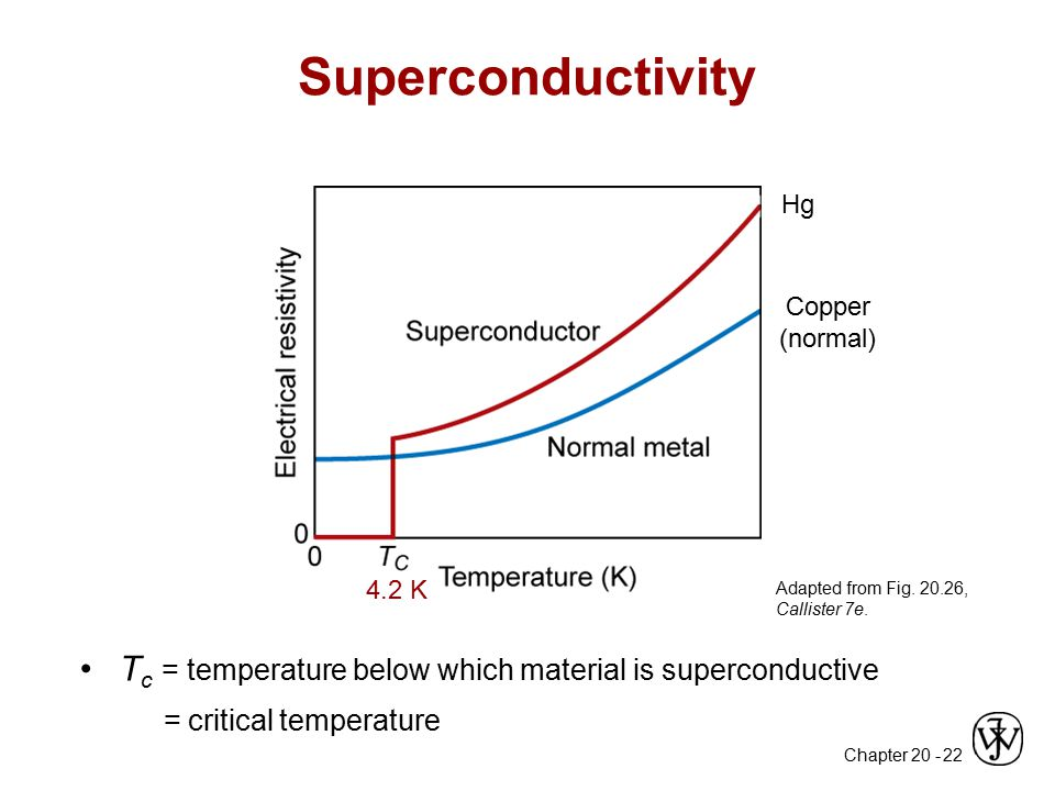 Superconductivity Hg. Copper (normal) 4.2 K. Adapted from Fig. 20.26, Callister 7e. Tc = temperature below which material is superconductive.