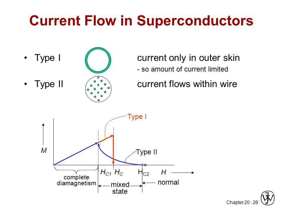 Current Flow in Superconductors