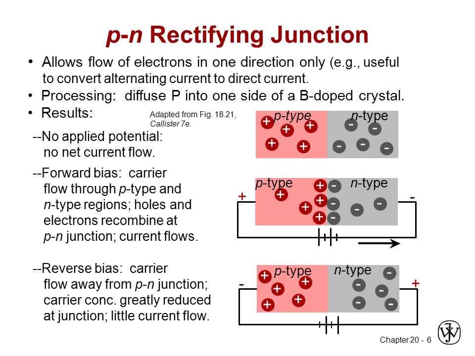 p-n Rectifying Junction