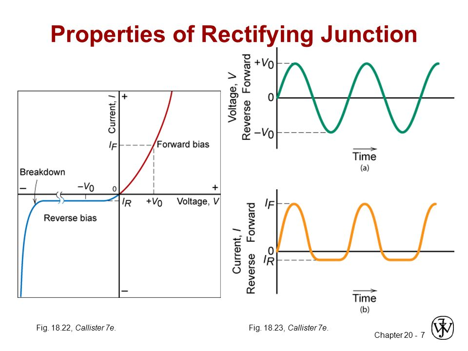 Properties of Rectifying Junction