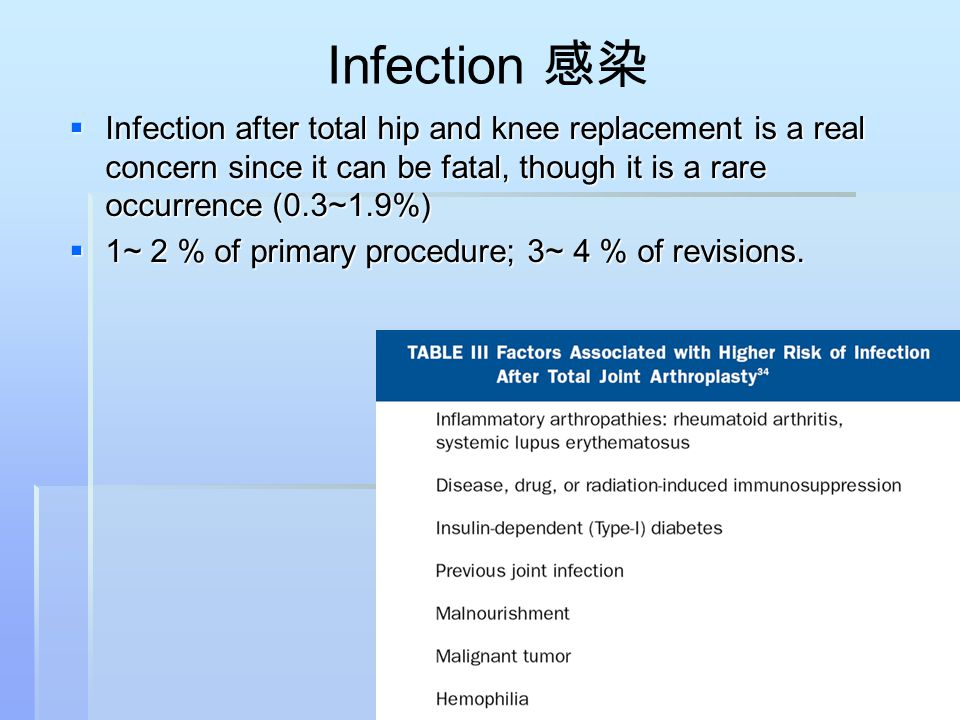 Infection 感染 Infection after total hip and knee replacement is a real concern since it can be fatal, though it is a rare occurrence (0.3~1.9%)
