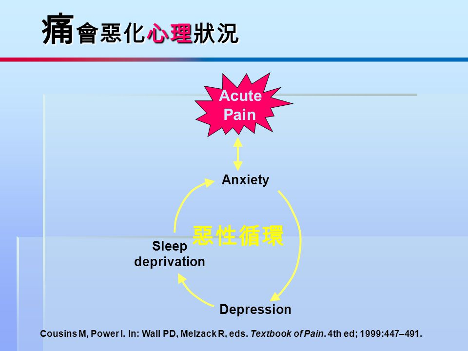痛會惡化心理狀況 惡性循環 Acute Pain Anxiety Sleep deprivation Depression