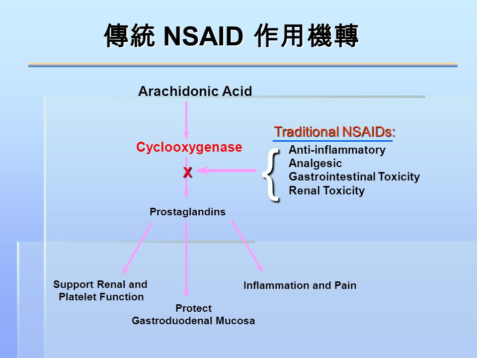 Gastroduodenal Mucosa