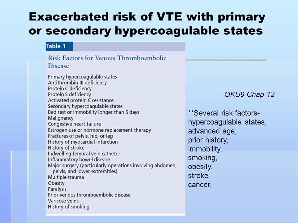 Exacerbated risk of VTE with primary or secondary hypercoagulable states